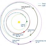 Trajektória sondy Dawn - Zdroj: Wikipédia