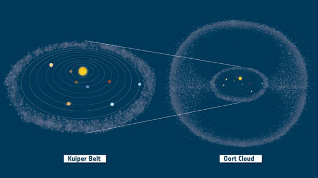 Oortov oblak a Kuiperov pás