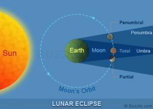 Graficky znázornené zatmenie Mesiaca